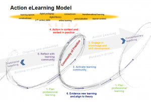 Action eLearning as effective PD model